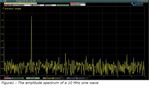 Figure1_;_The_amplitude_spectrum_of_a_10_MHz_sine_wave