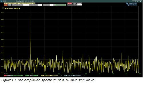 Figure1_;_The_amplitude_spectrum_of_a_10_MHz_sine_wave