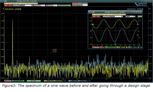 Figure3_;_The_spectrum_of_a_sine_wave_before_and_after_going_through_a_design_stage