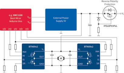 Figure 6: Bidirectional motor control for industrial applications