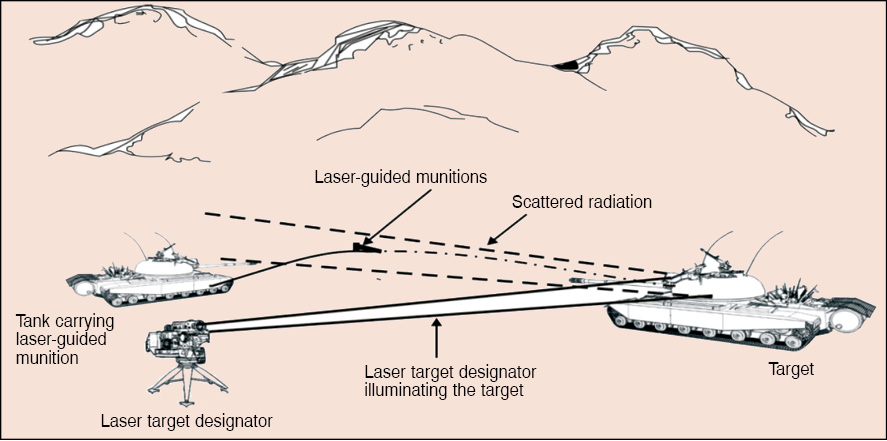 Fig. 7: Laser target designator operation and laser-guided munitions delivery from ground based platforms