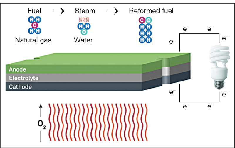 Fig. 3: Inside view of a solid oxide fuel cell (SOFC)