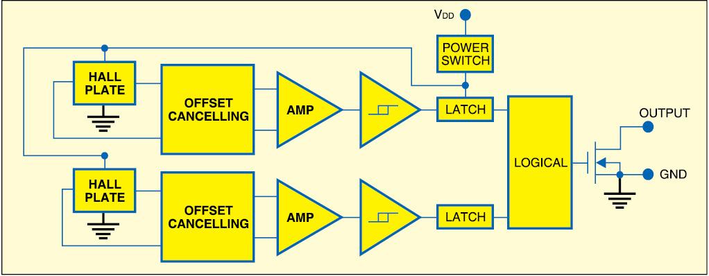 Fig. 3: Omnipolar Hall effect switch