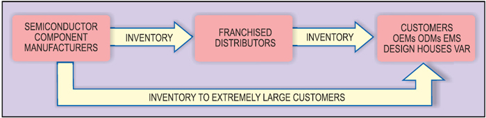 Fig. 3: Basic understanding of semiconductor distributors