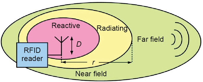 Fig. 1: Near-field and far field