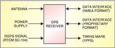Fig. 6: GPS receiver block diagram