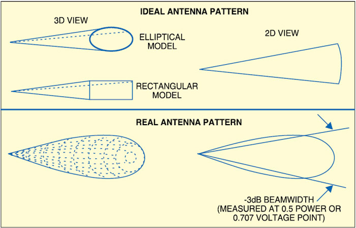 Fig. 2: Antenna beamwidth (Courtesy: phys.hawaii.edu)