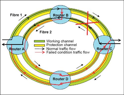 Fig. 6: Four-fibre bi-directional ringprotection