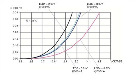 Fig. 2: Current-voltage curve of high-power LEDs