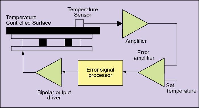 Fig. 14: Schematic arrangement of TE temperature-control circuit