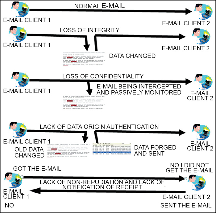 Fig. 3: Security issues in e-mail