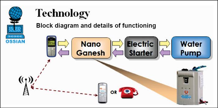 How Nano Ganesh works (Source: http://www.technospot.in)