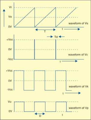 Waveforms of voltages available at different points of square-root circuit
