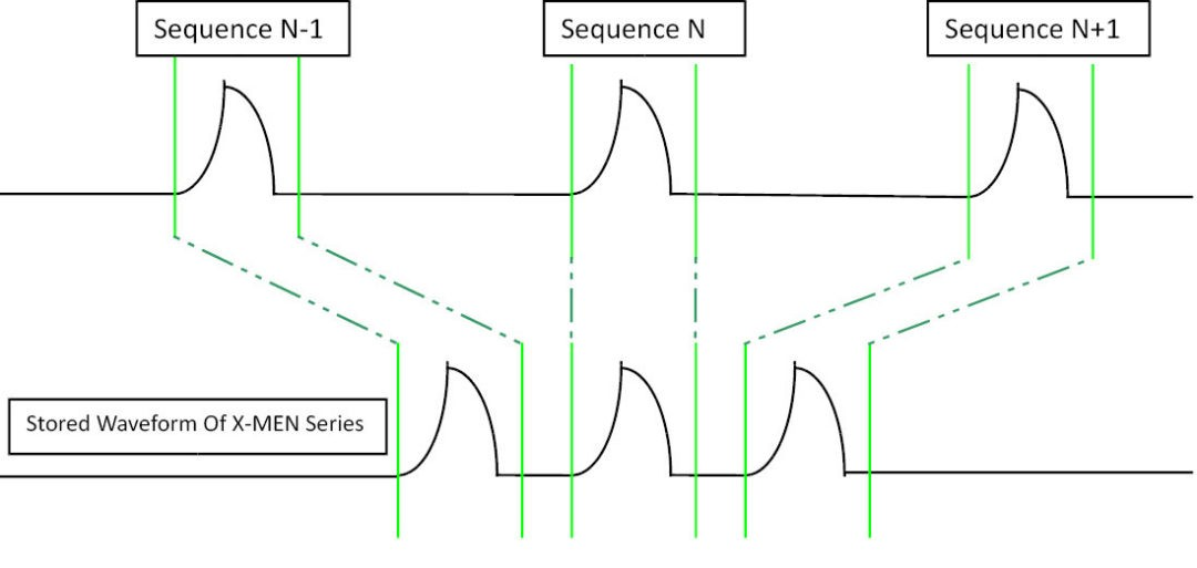 Figure 5: Schematic diagram of sequence