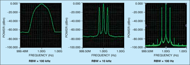 Fig. 1: Power vs frequency display with different RBW settings