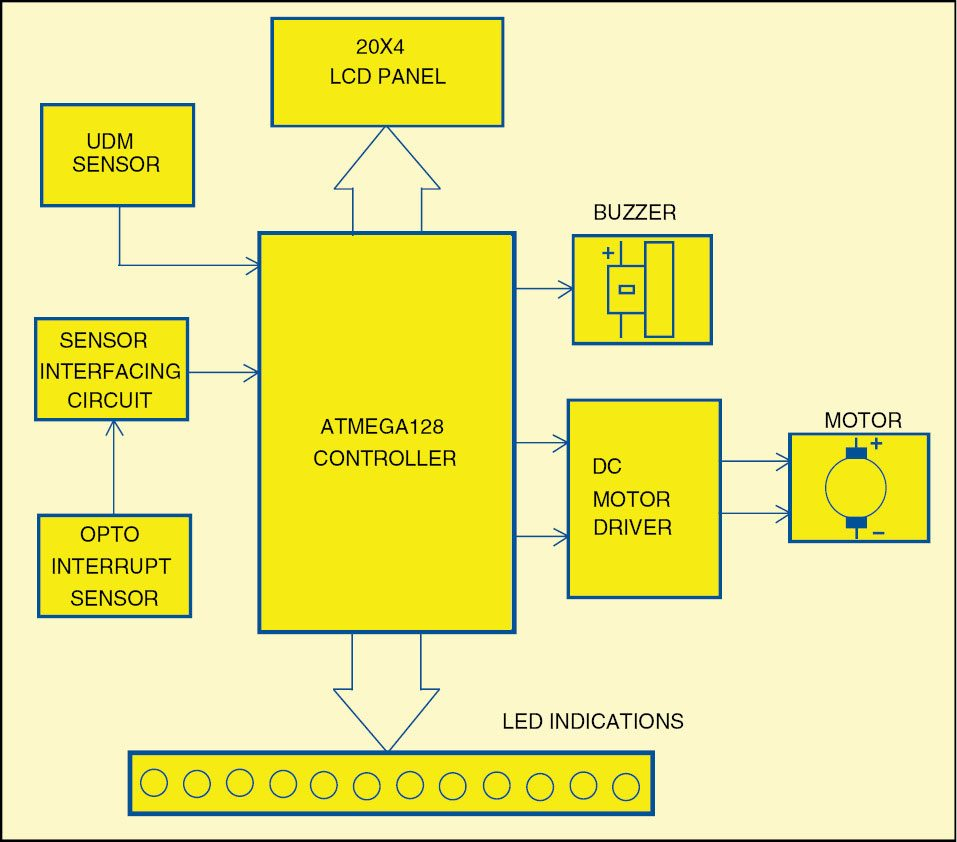 Microcontroller Based Ultrasonic Radar Full Project With Source Code Electronic Shock Sensor Free Circuits 8085 Projects Fig 1 Block Diagram Of An System