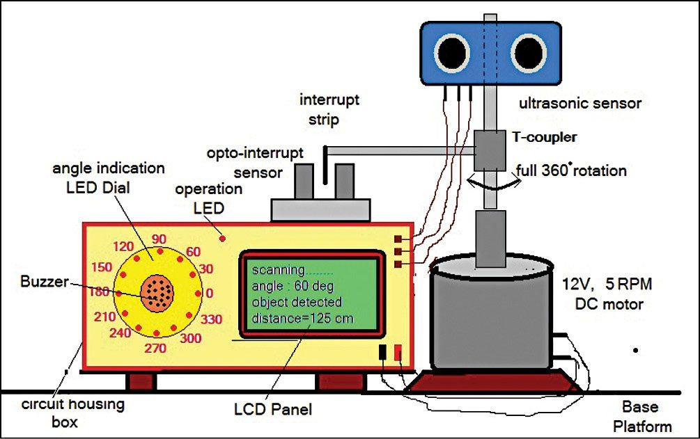 Fig. 7: Proposed system set-up