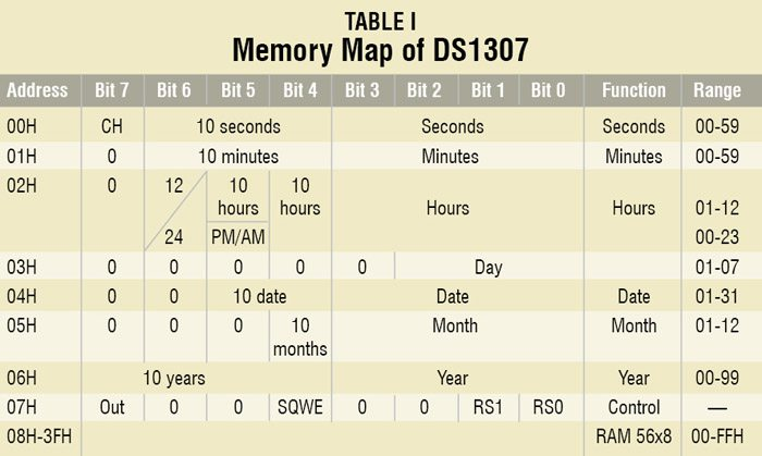 2D2_Table
