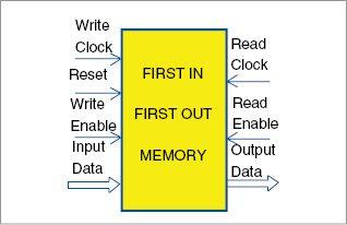 Fig. 1: FIFO memory I/O