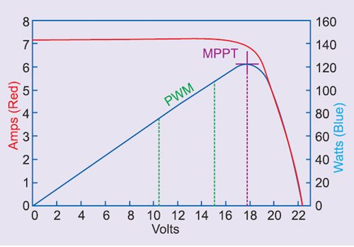 optimization algorithms usage in solar mppt The gradient descent technique, sa is a derivative free optimization algorithm and no sensitivity analysis is required to evaluate the objective function  this method maximise the usage of solar energy as it improve the  maximum power point tracker (mppt) is one of the methods that have been implemented in pv.