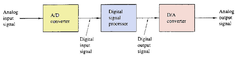 8 Free Digital Signal Processing Ebooks Your Online Library