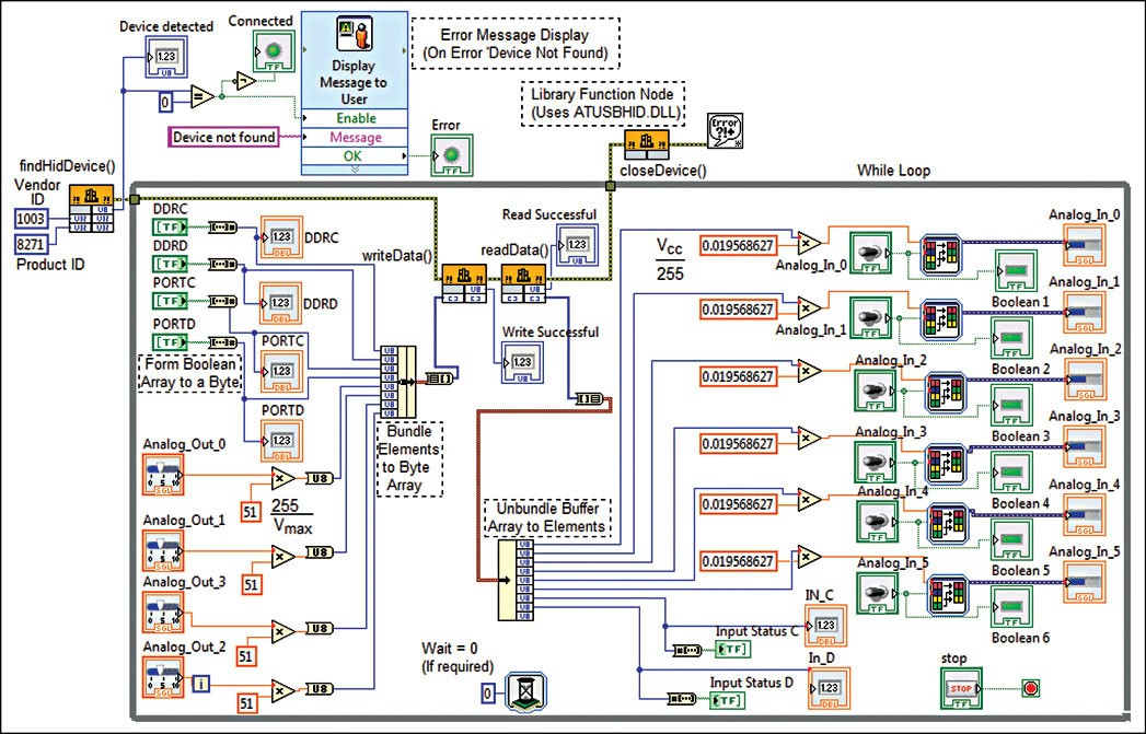 Fig. 8: LabView VI for the DAQ device interface