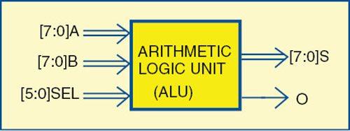 Designing 8 Bit ALU using Modelsim | Verilog Program Available