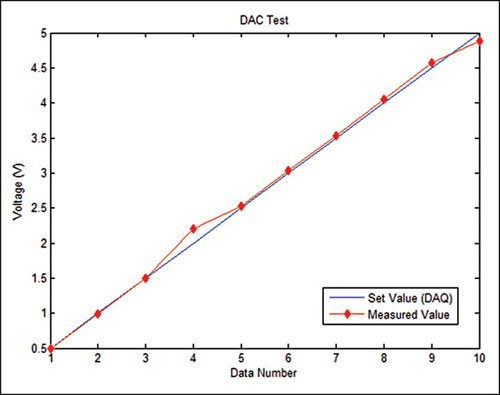 Fig. 10: Plot of DAC output voltage set in software vs value measured using multimeter