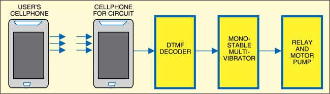 Fig. 1: Block diagram of cellphone-based remote controller for water pump