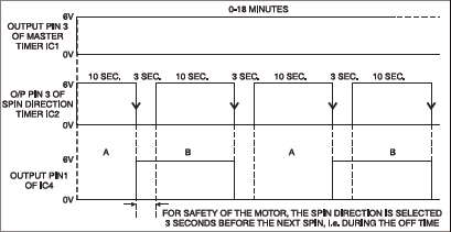 Fig.3: Timing diagram for rotation of motor