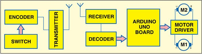 Fig. 1: Block diagram of Arduino-based RF controlled robot