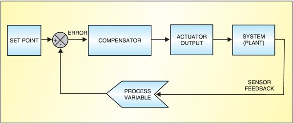 Fig.1: Basic feedback control system where the controller relies on consistent single-point sensor measurements to correctly control the system or plant
