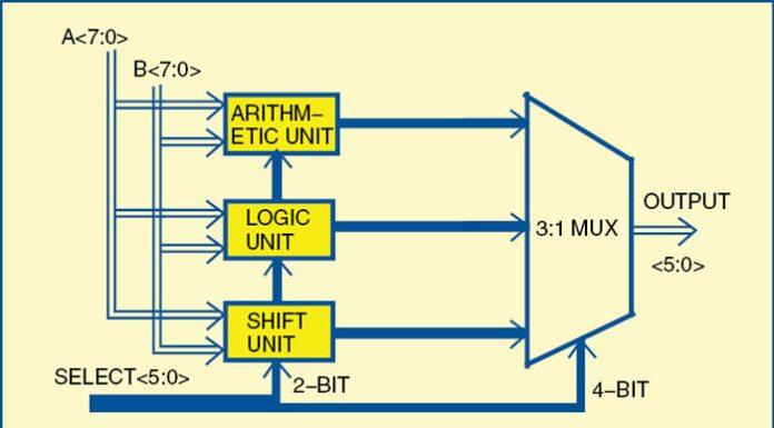 designing 8 bit ALU