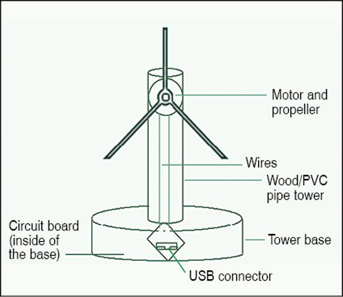 Fig. 7: Proposed setup of the portable wind turbine