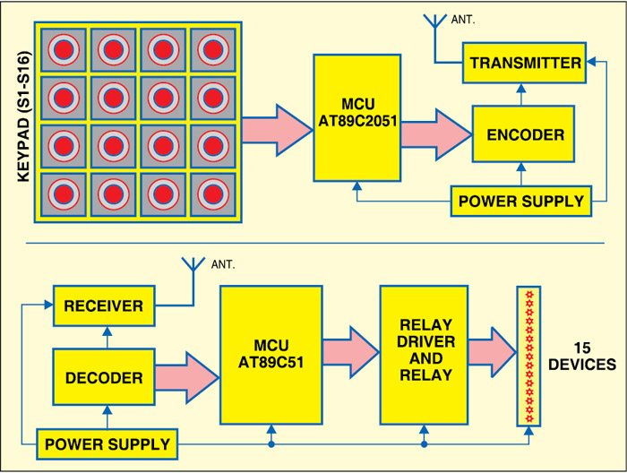 Fig. 1: Block diagram for RF-based multiple device control using microcontroller