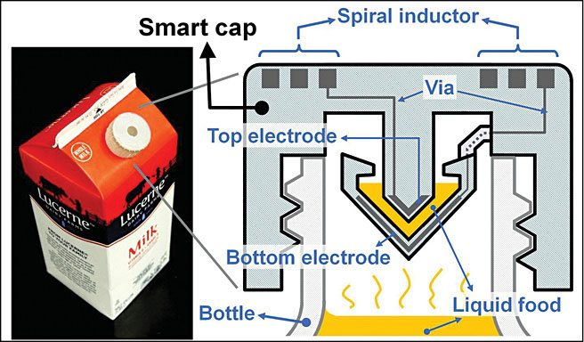 UC Berkeley engineers created a smartcap using 3D-printed plastic with embedded electronics to wirelessly monitor the freshness of milk (Photo and schematic by Sung-Yueh Wu)
