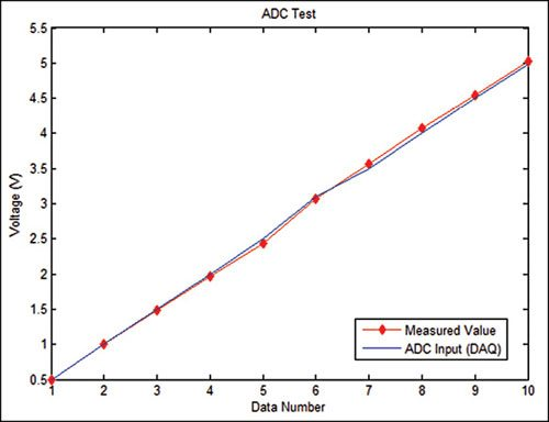 Fig. 9: Plot of ADC input voltage read by the DAQ device shown in software vs value measured using multimeter