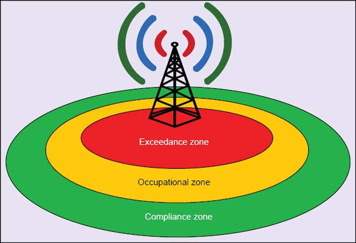 How to Reduce Mobile Phone Tower Radiation | Electronics For You