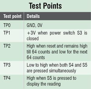 CF8_Test_point