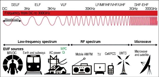 Fig. 1: Electromagnetic spectrum with surrounding applications