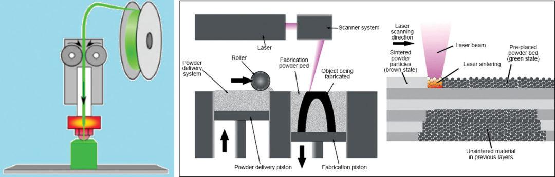 Fig. 2: Fused deposition modeling Fig. 3: SLS system