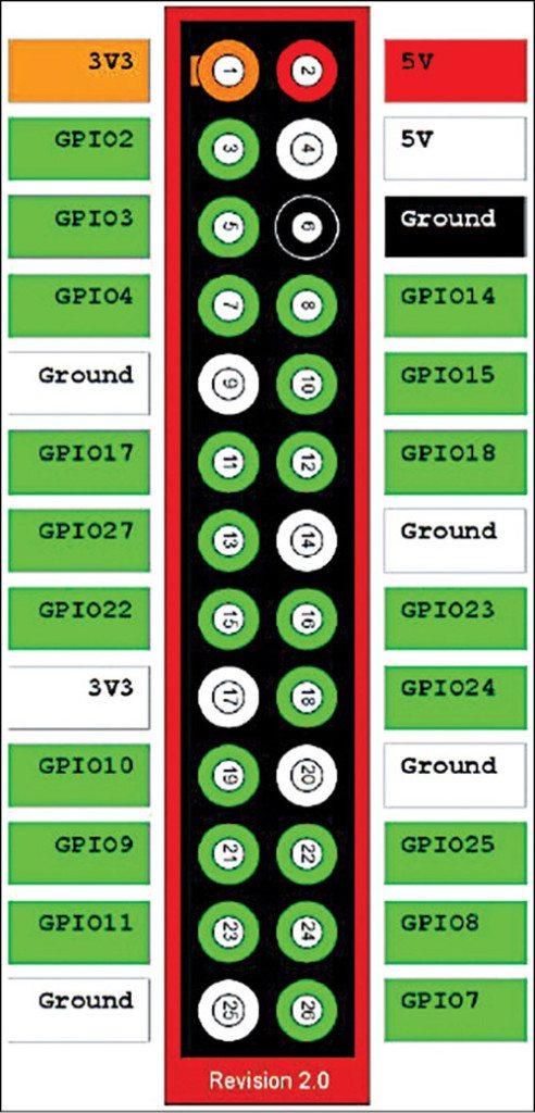 Raspberry Pi GPIO Access Using C | Electronics For You