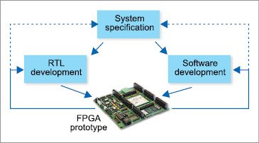 Fig. 1: FPGA prototyping