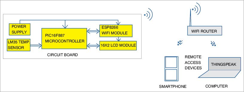 Temperature Logging System using Wi-Fi | Detailed Project Available