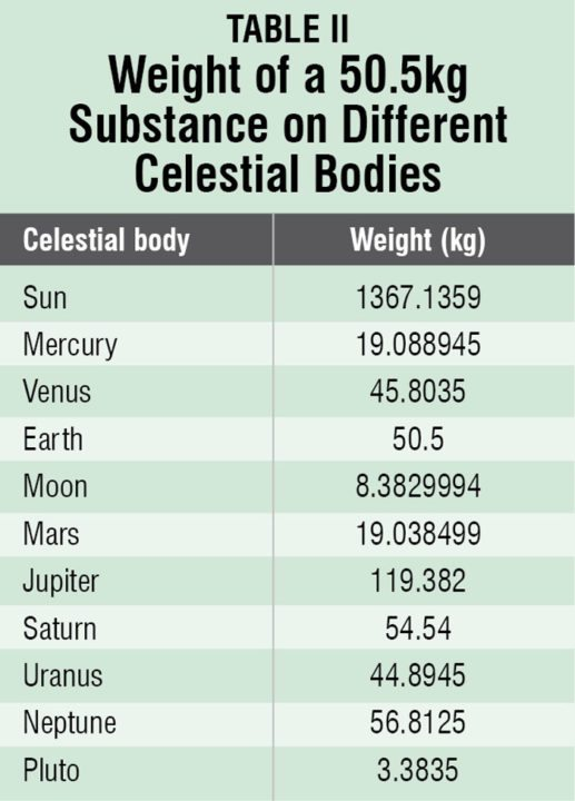 Celestial Weight Calculator | Electronics For You