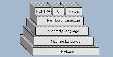 8 Free eBooks On Assembly And Machine Language Programming