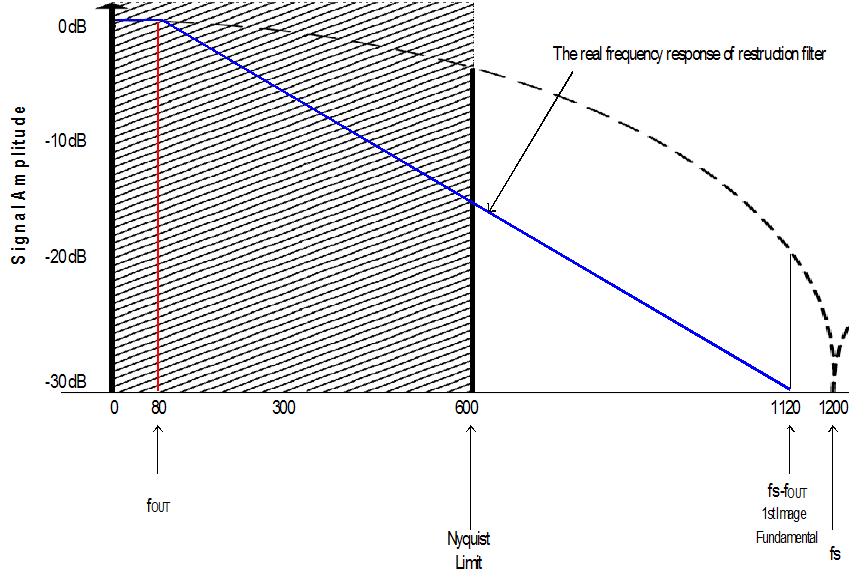 Figure 6Spectrum of 1.2GSa/s D/A, 80MHz Output