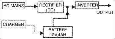 Fig.1 .Block diagram of UPS