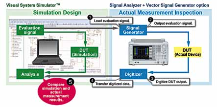 Example of integrated design for measurement and simulation (Courtesy: www.anritsu.com)