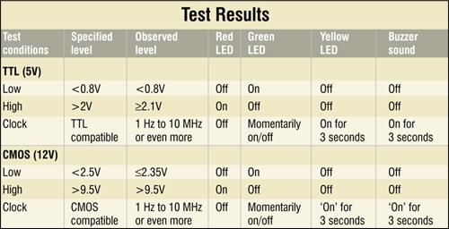 Versatile CMOS/ TTL Logic and Clock Probe | Electronics For You